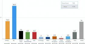 Νέα δημοσκόπηση: Με 14 μονάδες μπροστά η Νέα Δημοκρατία